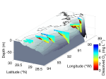 Curtain plot of dissolved oxygen from 2004 transects