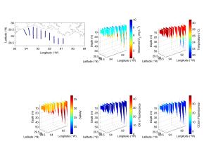 Scanfish data from transects Q, W, K, J, I, H, G, F, E, and D